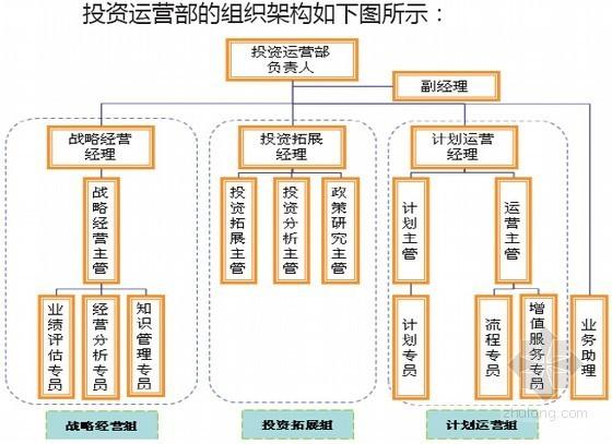 [知名地产]房地产开发企业运营管理案例解析