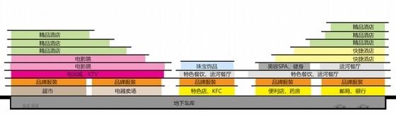 滨水现代风格退台式商业综合体分析图