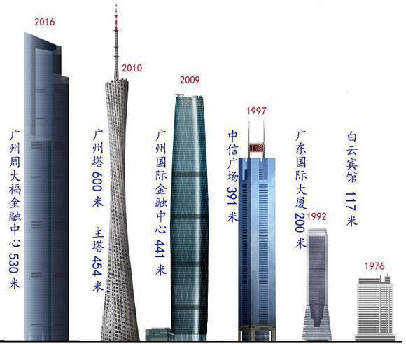 530m广州东塔交付使用之际,回顾工程特点及设计关键技术