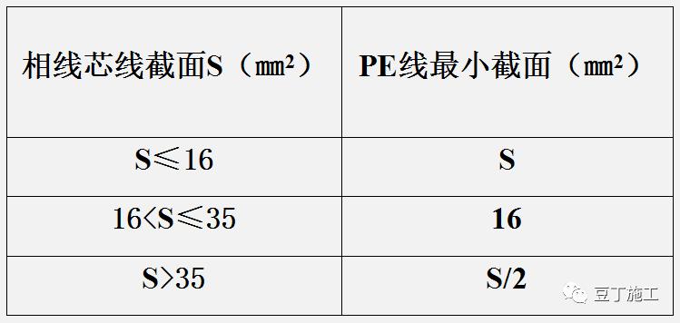 学习!施工现场临时用电强制性标准_8
