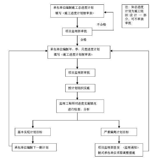 [安徽]安置房小区工程项目监理大纲(462页,图文丰富)_6