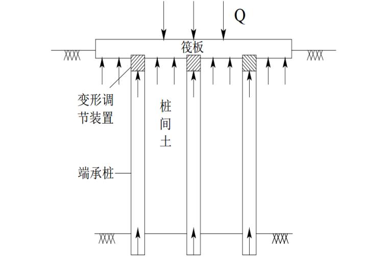 端承桩复合桩基在岩溶地区的工程实践_4