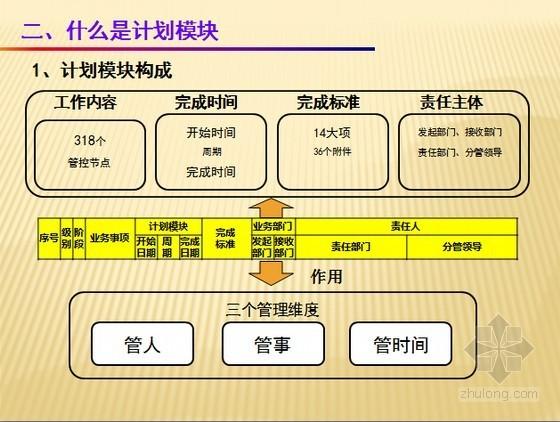 [最新]城市综合体项目施工计划模块化管理办法精讲(项目经理必备)
