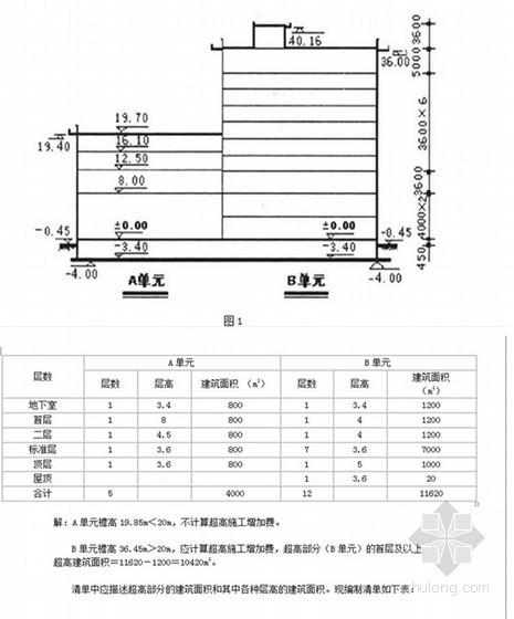 [实例]建筑工程超高施工增加费与施工技术措施费清单计价解析(详细计算过程)