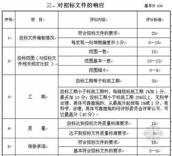 [湖南]办公楼土建施工总承包招标文件(2008-02)
