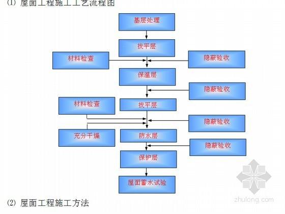 [陕西]大型变电站工程施工组织设计(129页)