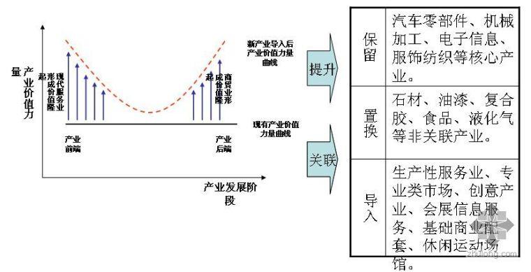 扬州市某产业园项目规划提升思路报告