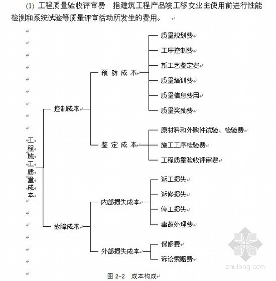 [学士论文]施工项目质量成本分析与控制