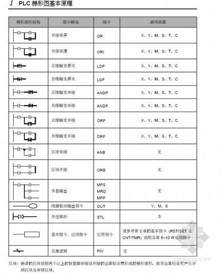 PLC梯形图基本原理课程讲义
