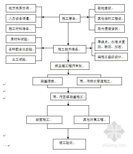 [合肥]市政道路施工组织设计(135页)
