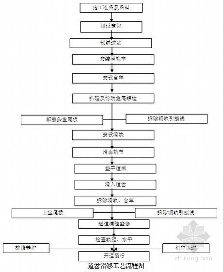 [内蒙古]铁路工程车站站改道岔拆铺施工方案(中铁)