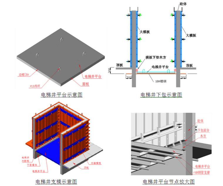[北京]剪力墙结构安置房项目模板工程施工方案(79页)