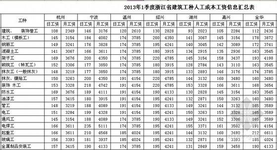 [浙江]2013年1季度各市建筑工种人工费信息