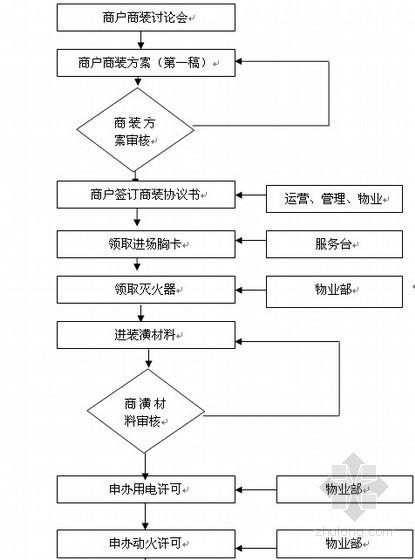 万科商业地产开发手册(2012最新版)