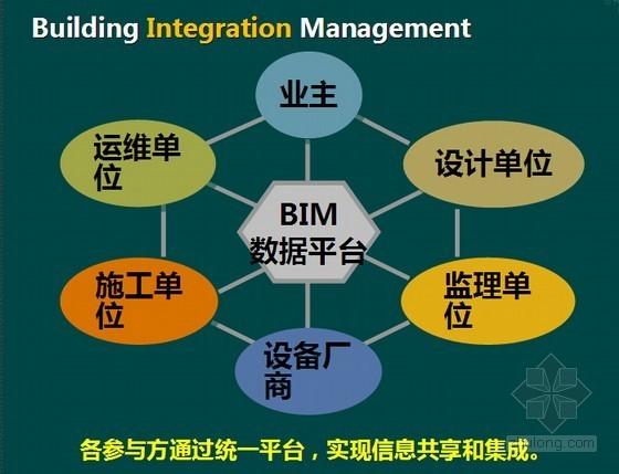 [北京]高层商业楼工程观摩会BIM施工技术汇报