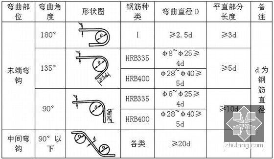 受力主钢筋制作和末端弯钩形状