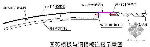 北京某办公楼汽车坡道模板施工方案