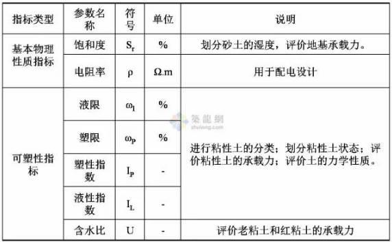 工程勘察中常用岩土工程参数及选用_2
