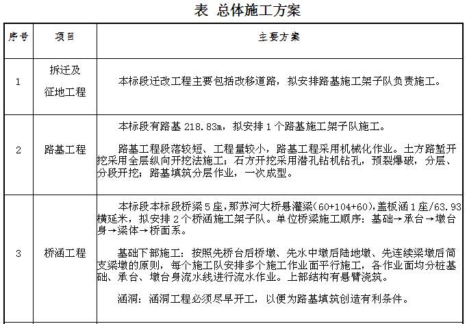 [云南]铁路工程成本预控方案(102页)