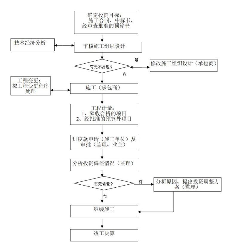 金港世纪天城一期工程监理规划范本(共98页)_8