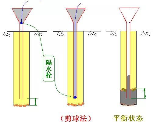 [图文]桩基施工及溶洞的处理方法_14