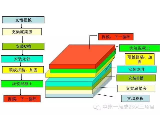 新工艺新技术也要学起来,铝模施工技术全过程讲解_18