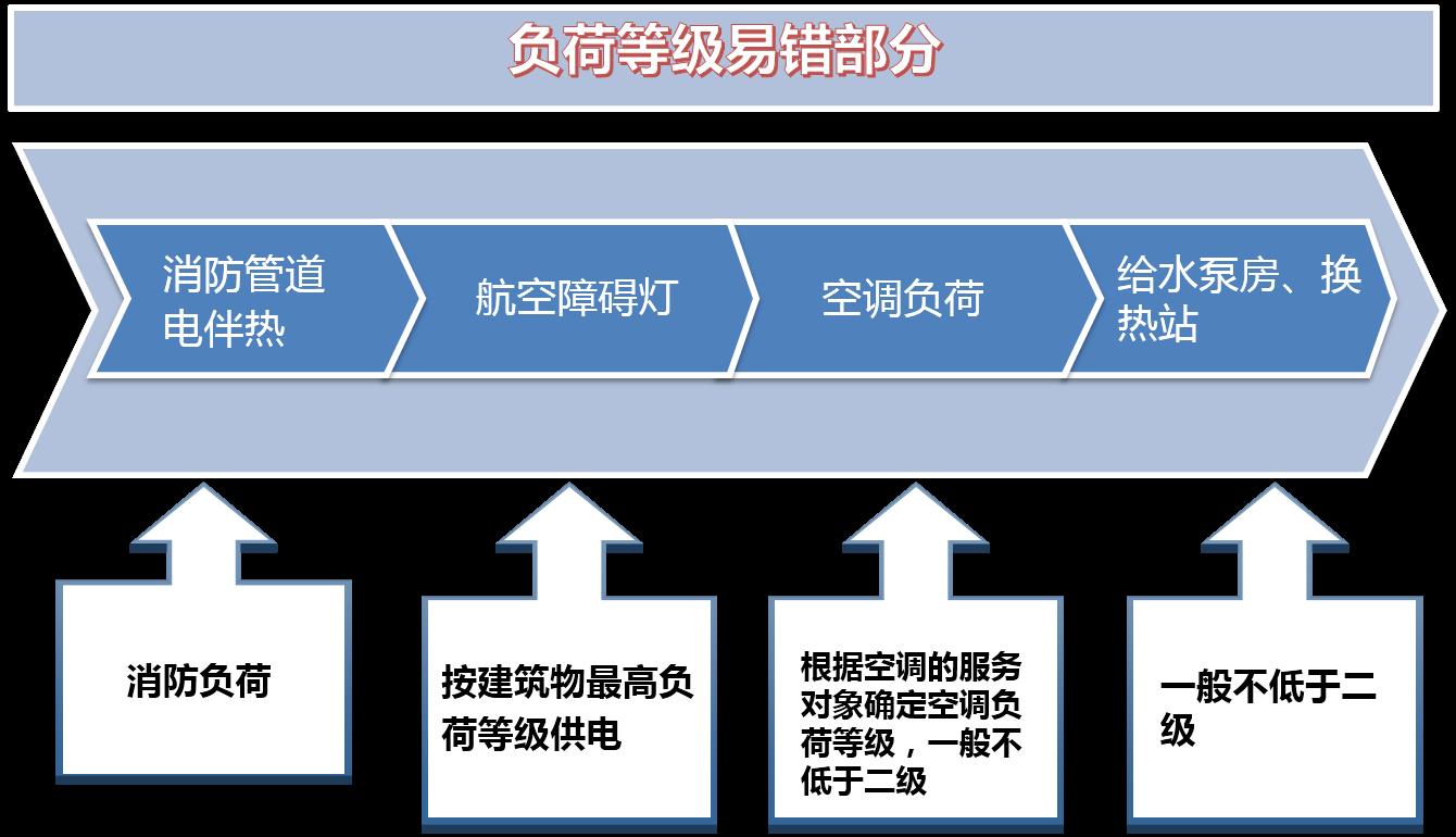 审图必备,建筑电气设计审图要点汇总_2
