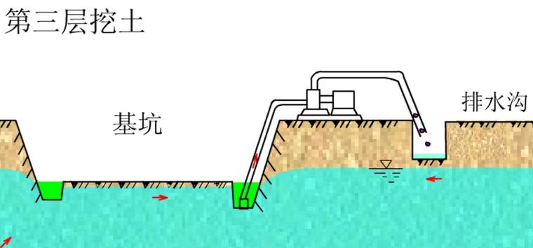集水井降水施工流程_1