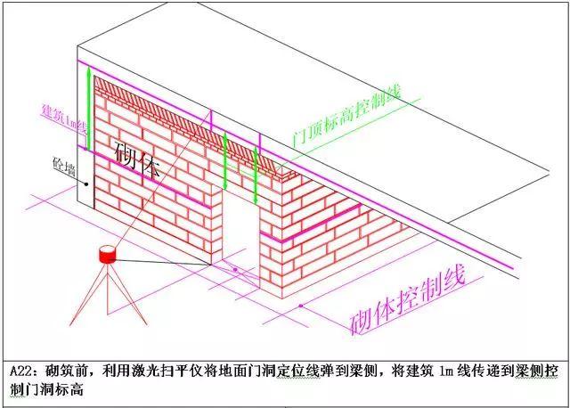 万科测量放线施工标准化做法图册,精细到每一步!_18