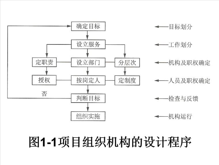 8、项目组织机构的设计程序