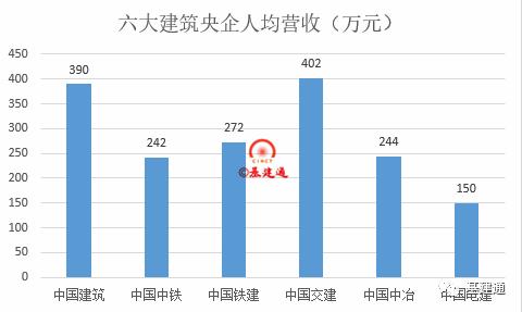 六大建筑央企人均营收排行榜,最高的竟然是它?_4