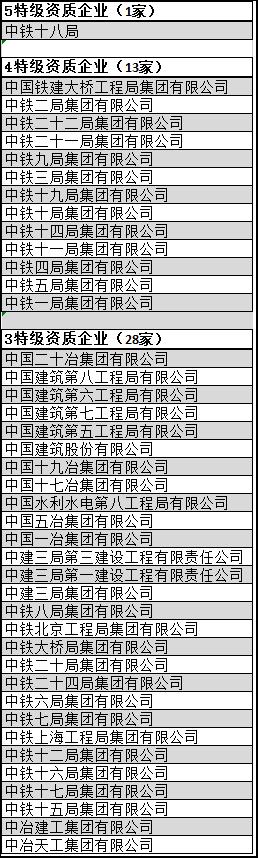 盘点|全国总承包特级企业全名单(2019年2月版)_5