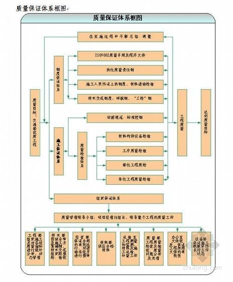 市政工程质量保证体系框图
