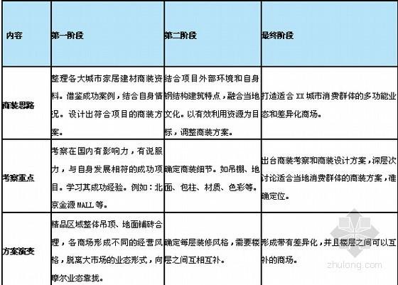 [龙头企业]城市广场项目建造全程指导手册(图表丰富)-商业主题