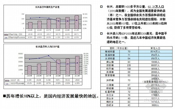 大型房地产项目定位业态规划及经济分析(104页 综合分析)