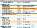 2013年度现行建筑行业规范、规程、标准和图集清单