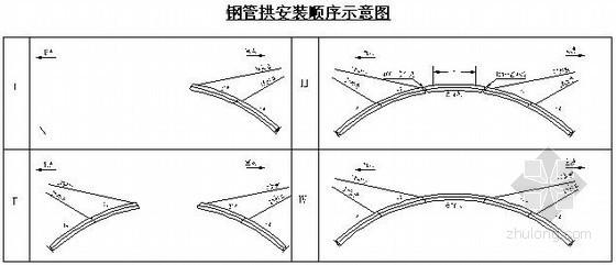 特大桥工程钢管拱安装施工工艺(中铁大桥局)