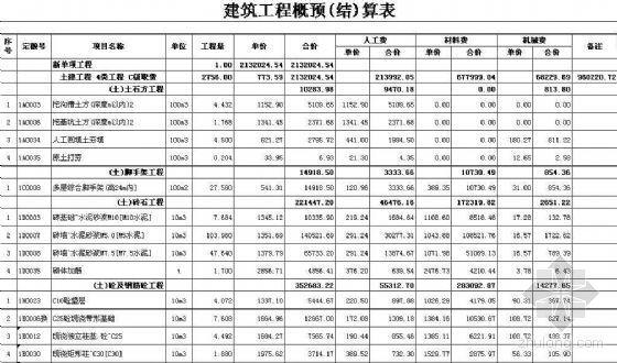[重庆]砖混结构安置房建筑工程预算书