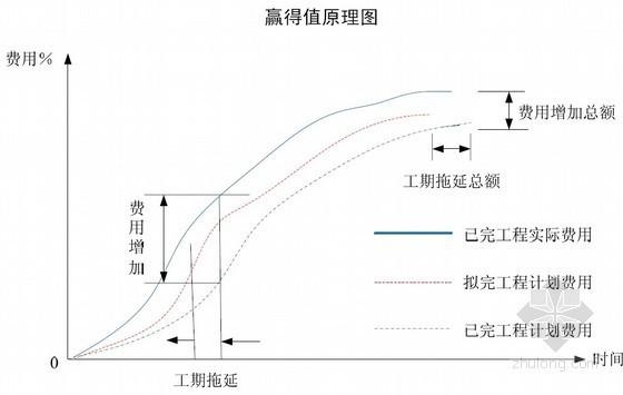 [江苏]高层办公楼项目管理规划书(管理策略 风险管理)