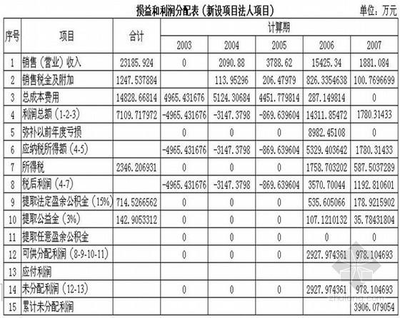 [毕业设计]武汉住宅小区项目建议书(代可研报告)