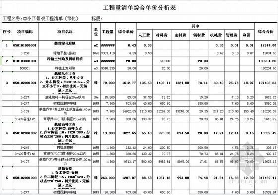 [江苏]住宅区景观绿化工程招标控制价(全套)