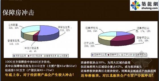 [南京]高端公寓住宅项目前期策划及营销策划方案(图文并茂 206页)
