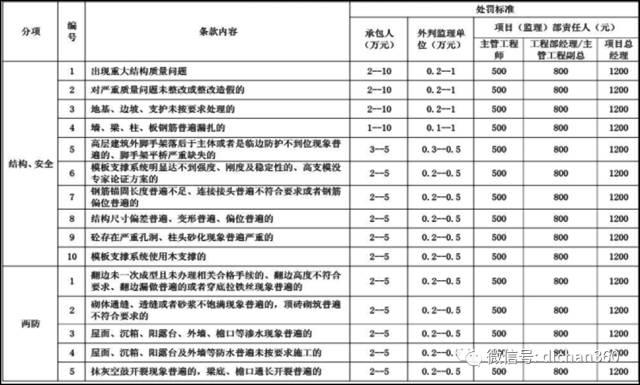 碧桂园工程管理、成本管理策略超全总结,拿来就能用_12