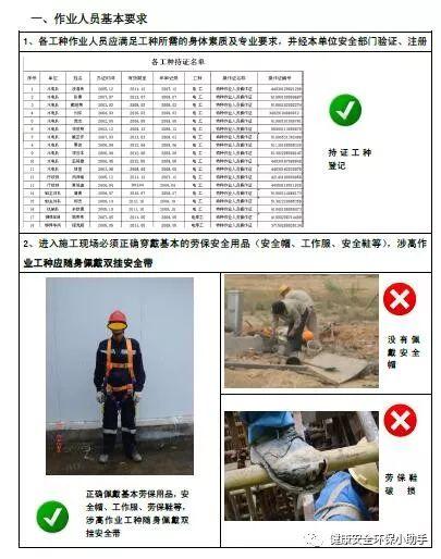 一整套工程现场安全标准图册:我给满分!_2