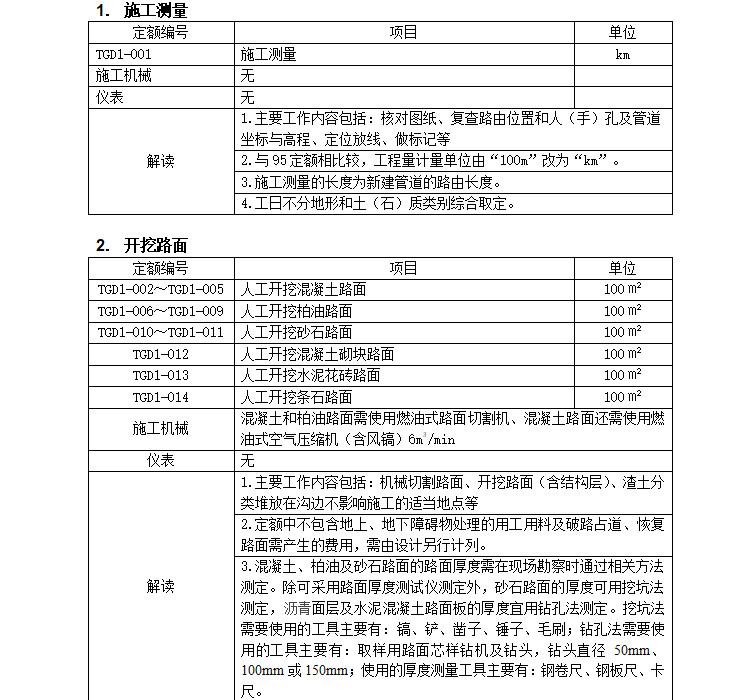 通信管道工程定额解读(12页)