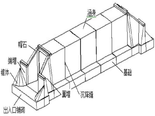 箱涵施工工艺标准