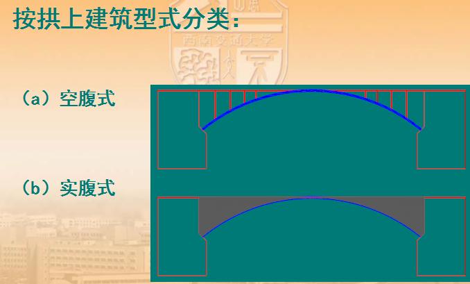 [西南交通大学]桥梁工程及施工技术(共302页)
