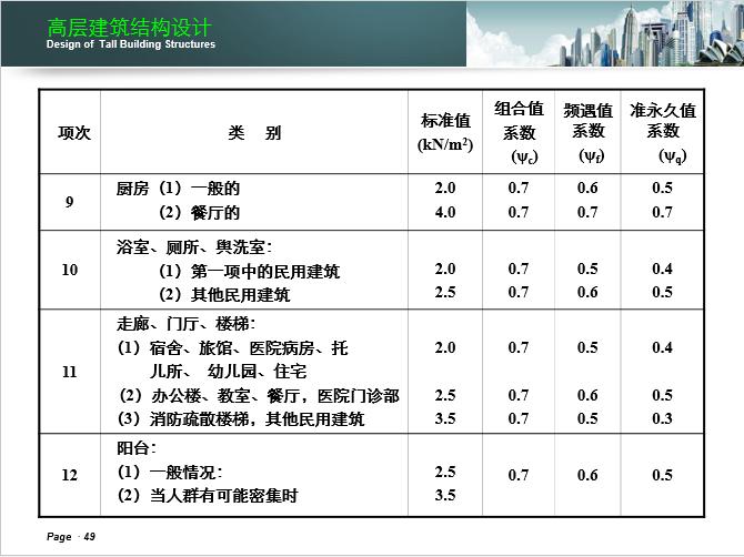 湖南大学-高层建筑结构设计课件_13
