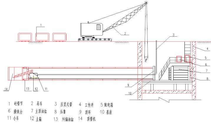 顶管施工技术综合培训资料651页(附实体工程案例)_2