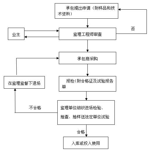 [上海]商品住宅改造项目监理实施细则